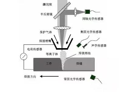 干货:全方位解读激光焊接新技术!