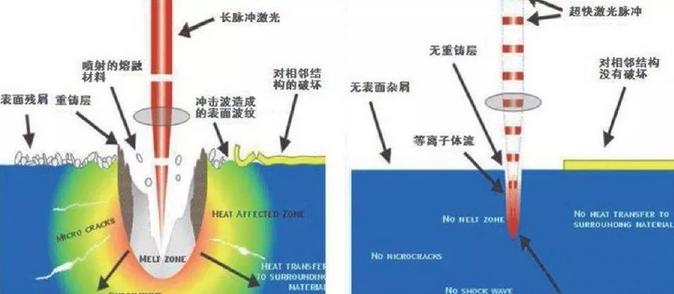 皮秒激光切割机与纳秒激光切割机有啥不同