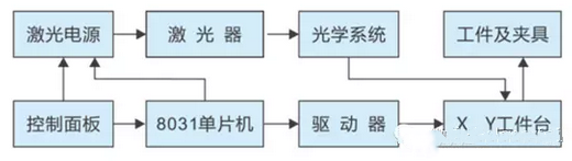 激光打标机数控系统是怎么工作的?
